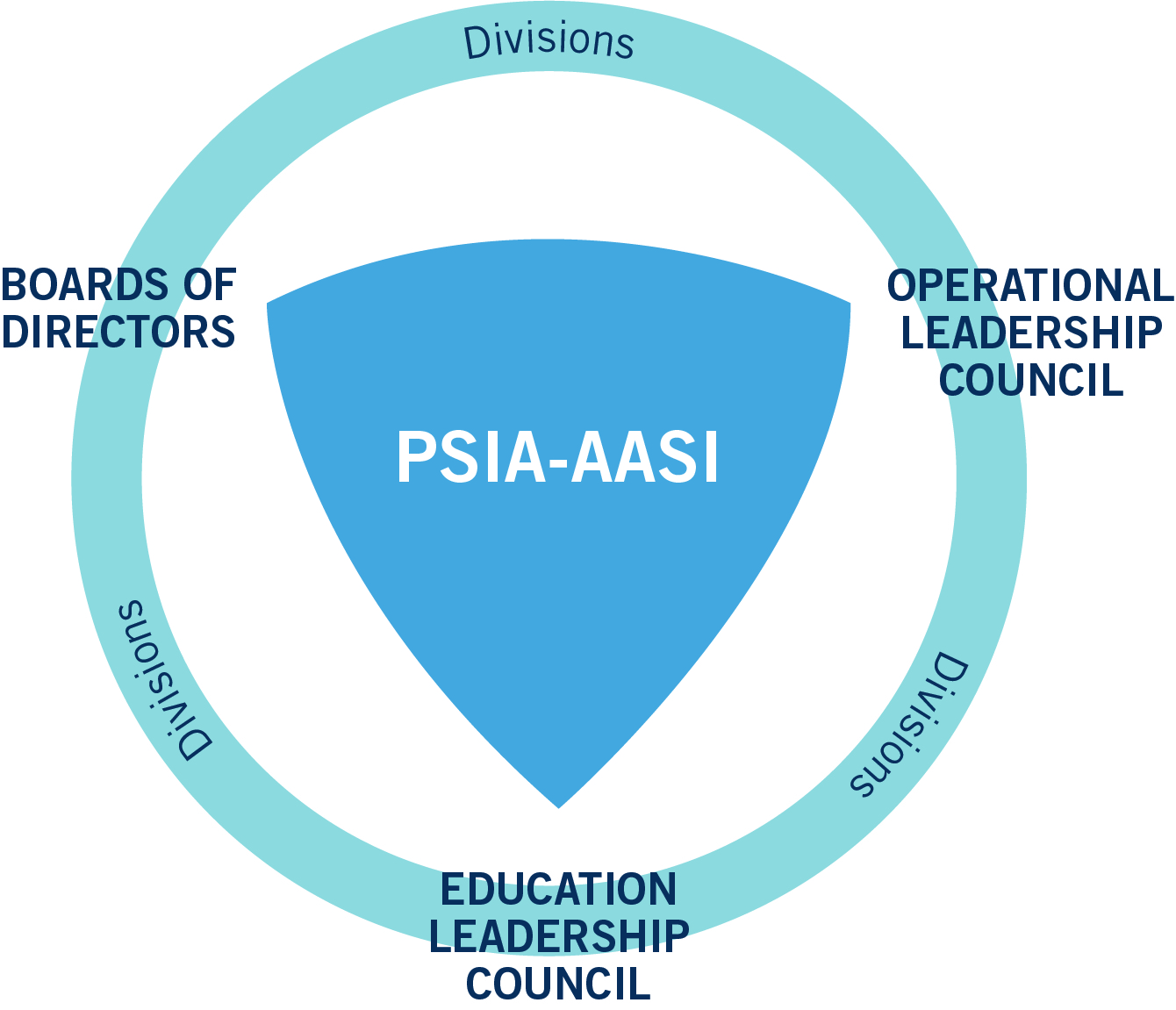 PSIA-AASI leadership diagram